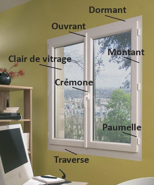 Schéma pour comprendre les différents termes techniques d'une fenêtre