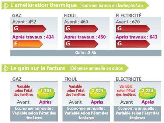 Rénovation thermique : les économies réalisables avec une rénovation des fenêtres. Source © Anah 2010