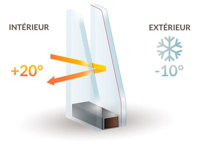Le double vitrage isole de la chaleur et du froid