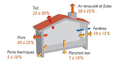Attention aux déperditions d'énergie avant l'hiver