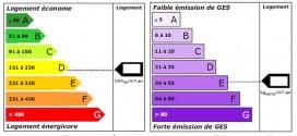 Etiquettes energie - climat