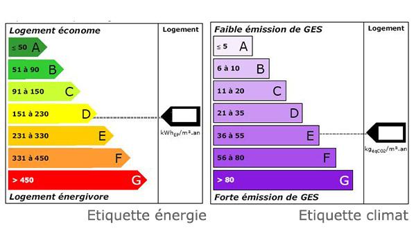 Classe Energetique Appartement