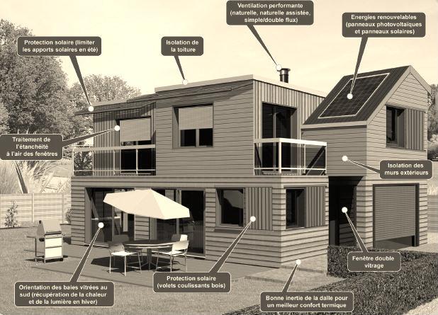 Deperditions d'énergie dans la maison