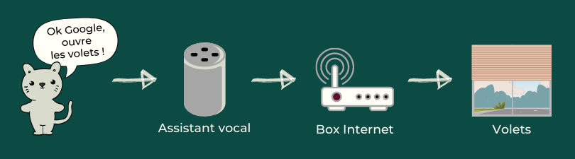 Ouvrir les volets avec un assistant vocal